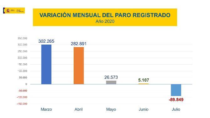 El paro registrado se redujo en 89.849 personas en el mes de julio