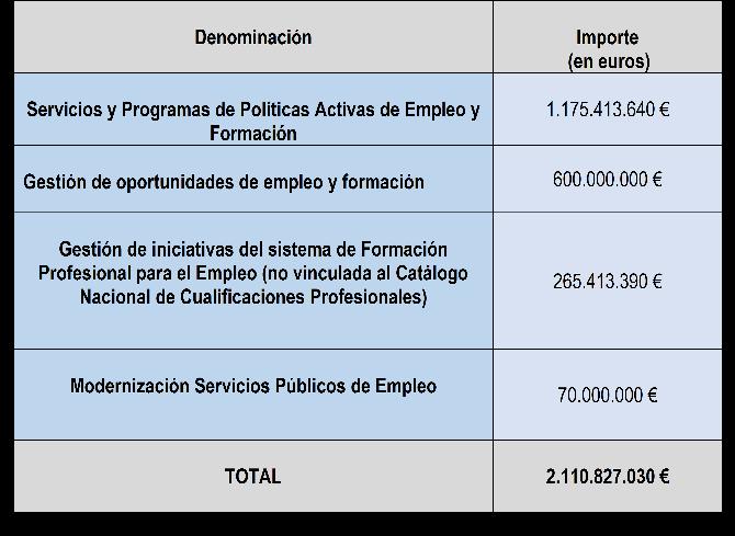 políticas activas empleo